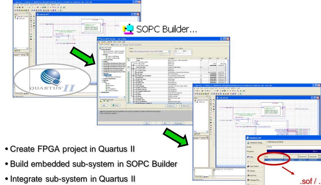 • Create FPGA project in Quartus II • Build embedded sub-system in SOPC Builder •