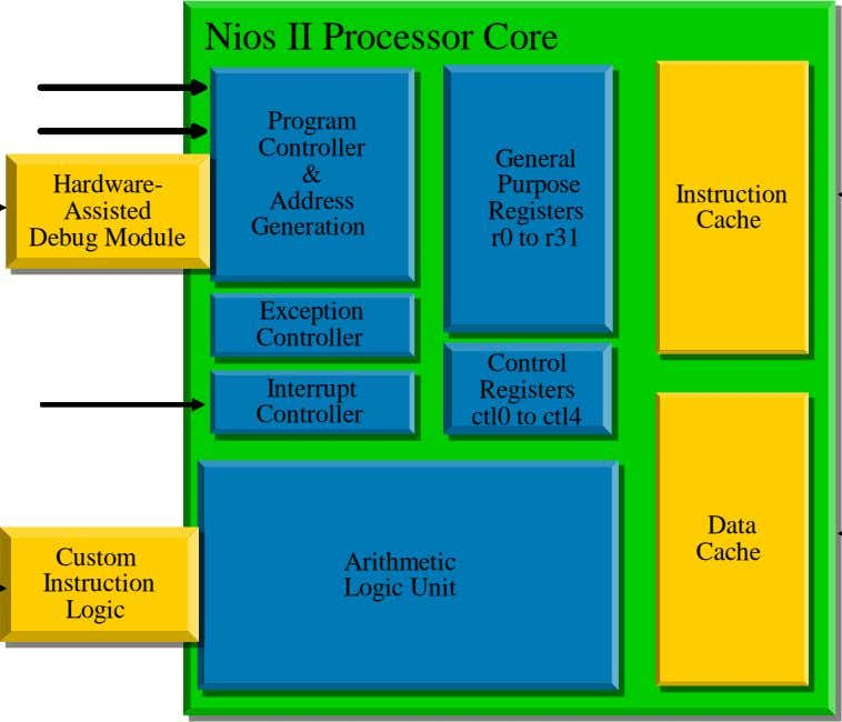 Nios II Processor Core Program Controller & Hardware- Instruction Address Assisted Debug Module General