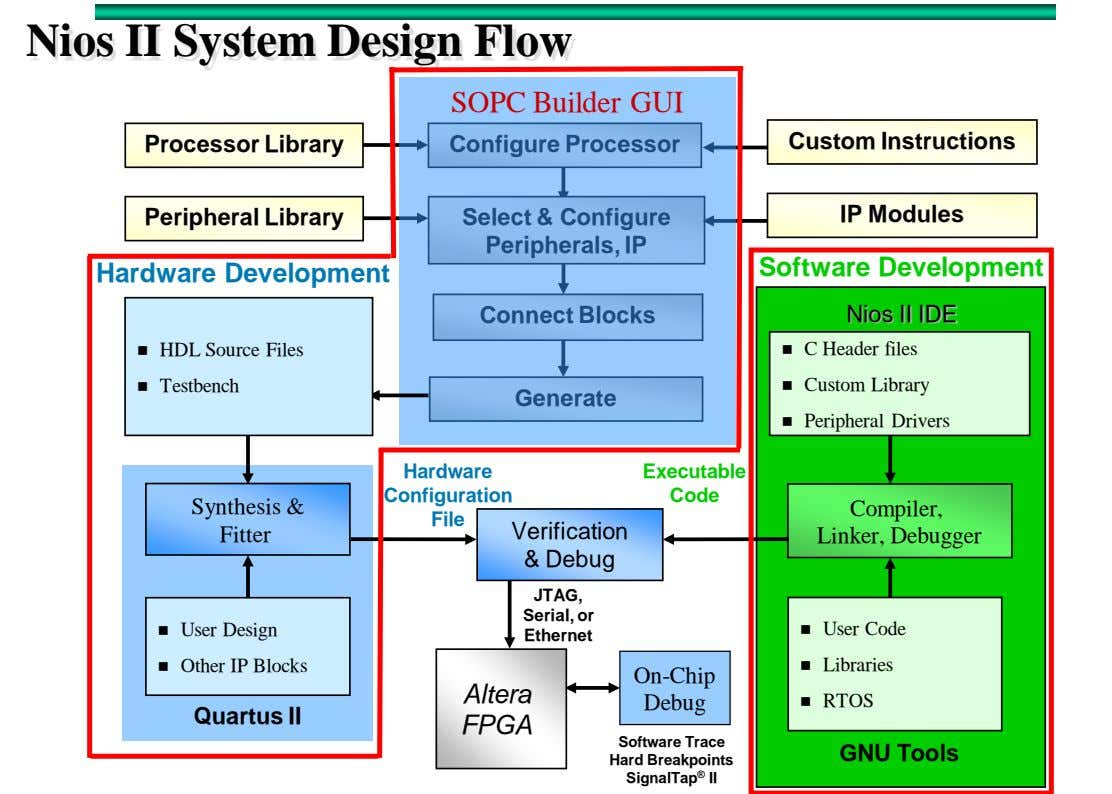 Nios II System Design Flow SOPC Builder GUI Processor Library Configure Processor Custom Instructions Peripheral