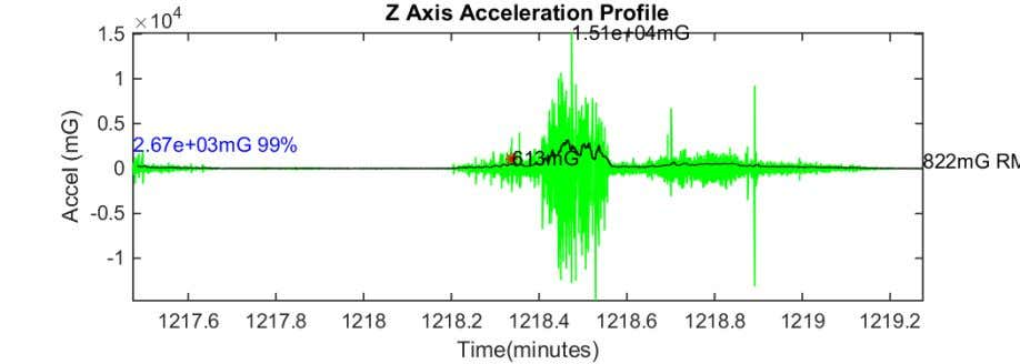 Figure 22 Z axis acceleration plot PRE to MOK 17-Aug-2018 10:01:51 Figure 23 Z axis acceleration