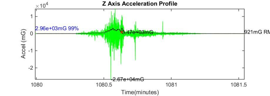 Figure 32 Z axis acceleration plot YMT to JOR 17-Aug-2018 07:44:09 Figure 33 Z axis acceleration
