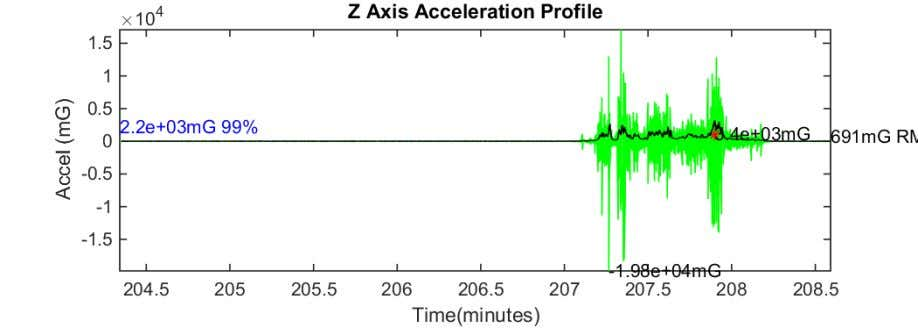 Figure 52 Z axis acceleration plot ADM to TST 16-Aug-2018 22:02:47 Figure 53 Z axis acceleration