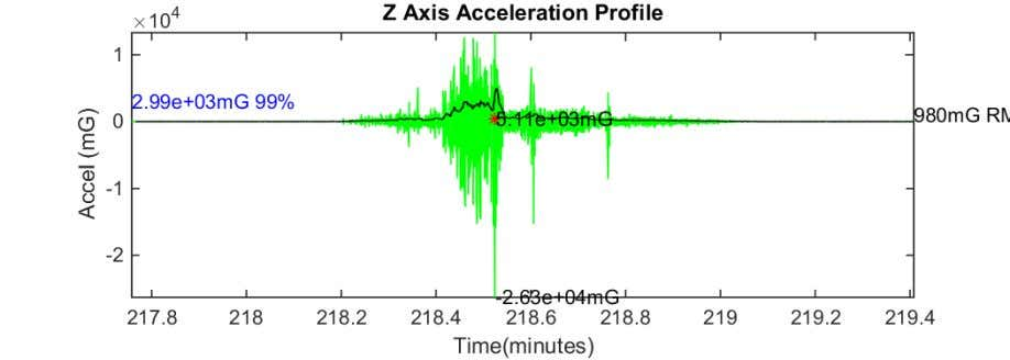 Figure 64 Z axis acceleration plot PRE to SSP 17-Aug-2018 09:16:59 Figure 65 Z axis acceleration