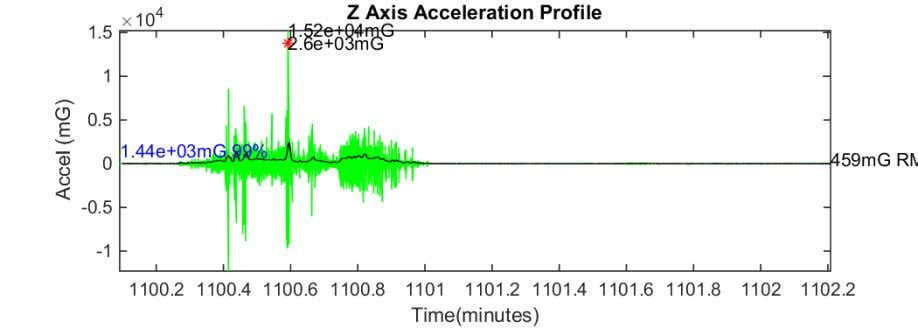 Figure 66 Z axis acceleration plot SSP to CSW 17-Aug-2018 08:04:06 Figure 67 Z axis acceleration