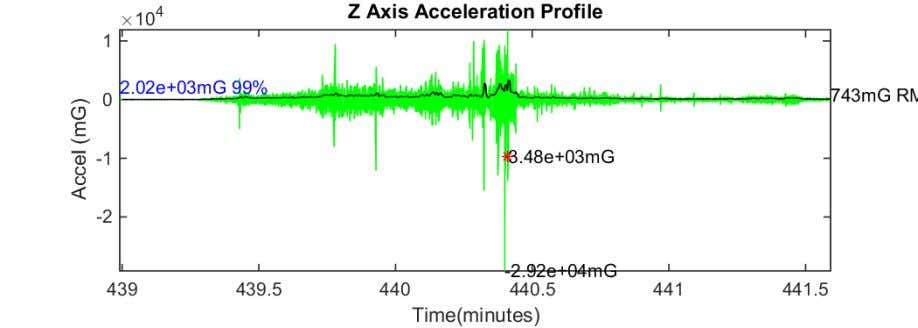 Figure 68 Z axis acceleration plot CSW to LCK 17-Aug-2018 09:27:16 Figure 69 Z axis acceleration