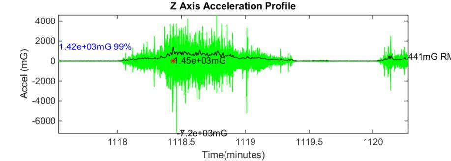Figure 80 Z axis acceleration plot KWF to KWH 17-Aug-2018 08:21:57 Figure 81 Z axis acceleration
