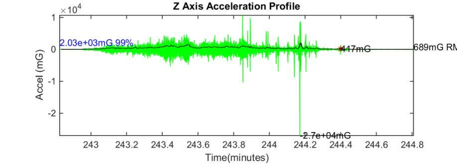 16-Aug-2018 17:47:55 Figure 90 Z axis acceleration plot Summary of Results (ZY 1s peak RMS) Location