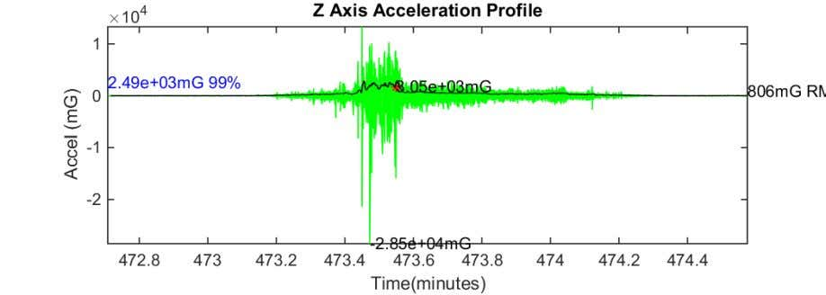 Figure 14 Z axis acceleration plot CSW to SSP 17-Aug-2018 09:57:05 Figure 15 Z axis acceleration