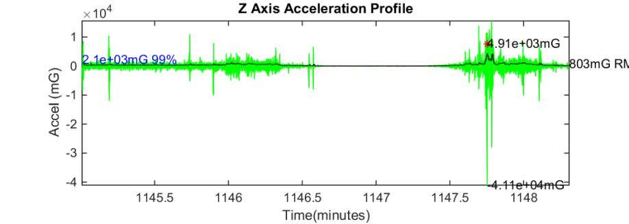 Figure 18 Z axis acceleration plot SSP to PRE 17-Aug-2018 08:51:16 Figure 19 Z axis acceleration
