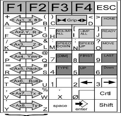 Keypad The figure below shows the teach pendant layout. Many of the pendant keys are multi-purpose,