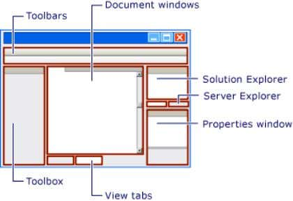 Web Developer. Diagram of Visual Web Developer environment To familiarize yourself with the Web designer in