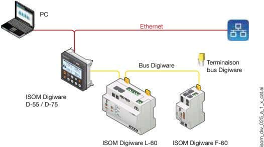 PC Ethernet Terminaison Bus Digiware bus Digiware ISOM Digiware D-55 / D-75 ISOM Digiware L-60