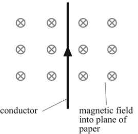 the direction of the force on the conductor. 3 4 5 a a b c