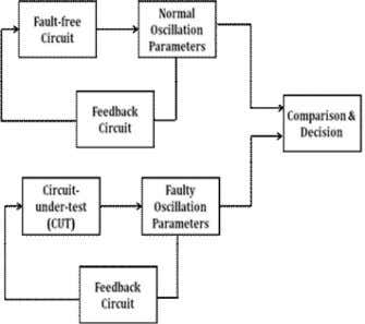 Volume 2, Issue 12, December 2013 ISSN 2319 - 4847 Figure 3 Block Diagram of OBIST