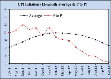 CPI Inflation (12-month average & P to P) 14 Average P to P 13 12