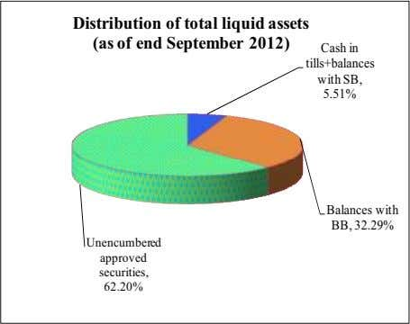 Distribution of total liquid assets (as of end September 2012) Cash in tills+balances with SB,