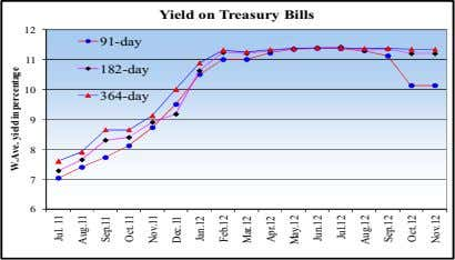 Yield on Treasury Bills 12 91-day 11 182-day 10 364-day 9 8 7 6 W.Ave.
