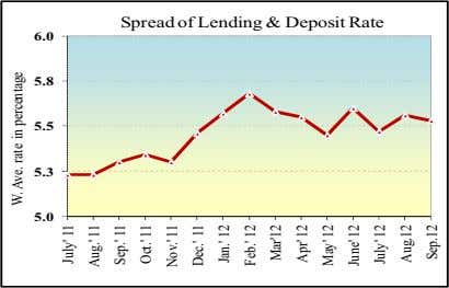 Spread of Lending & Deposit Rate 6.0 5.8 5.5 5.3 5.0 W. Ave. rate in