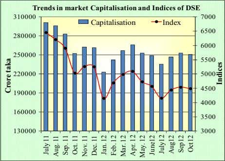 Trends in market Capitalisation and Indices of DSE 310000 7000 Capitalisation Index 6500 280000 6000