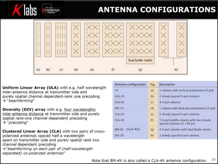 LTE MIMO Air Interface Figure shows various antenna configurations for deployments constrained to use twelve or