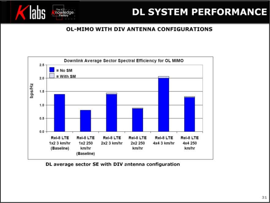 LTE MIMO Air Interface Figure shows only rank -1 results as transmission with rank >1 were