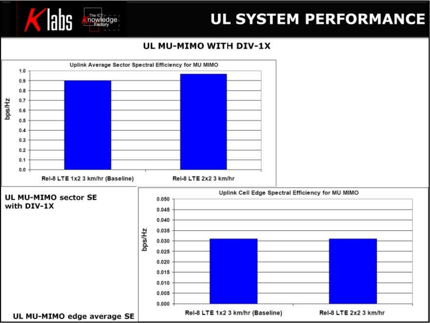 LTE MIMO Air Interface UL MU-MIMO with DIV-1X exhibits some moderate gains over the baseline of
