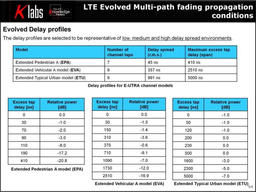 LTE MIMO Air Interface Multi -path fading propagation conditions The multipath propagation conditions consist of several
