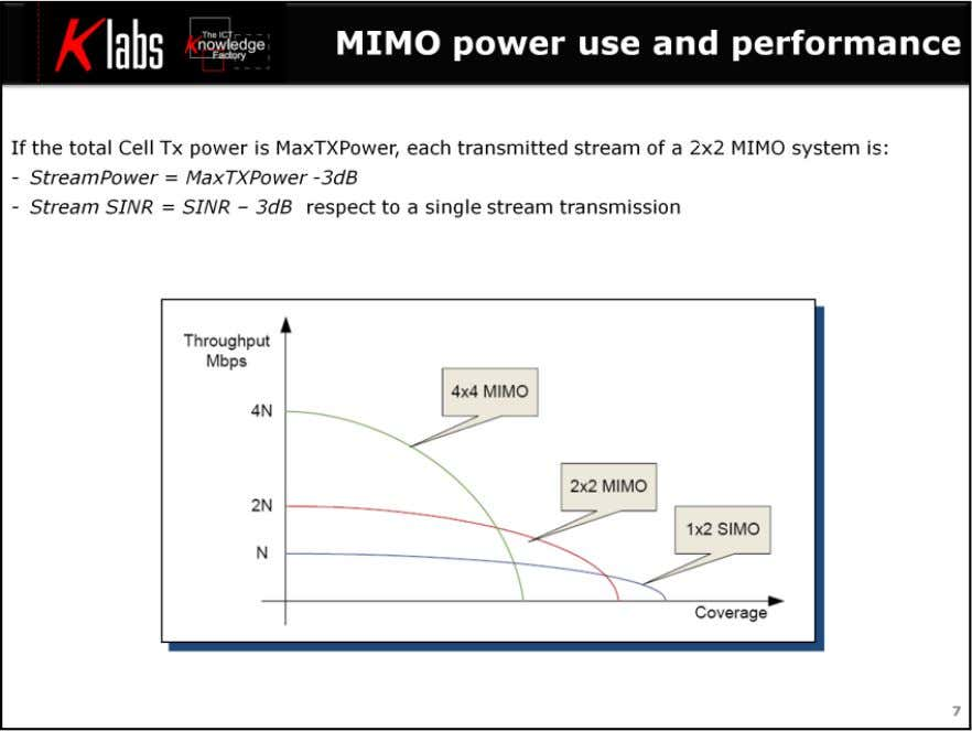 LTE MIMO Air Interface Since the total Tx power is the same, each transmitted stream of