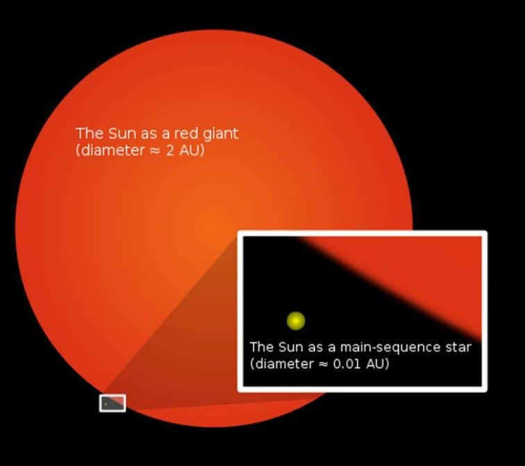 54 Wikipedia diagram showing how big the sun gets. For small stars this is as much