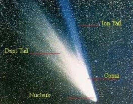 Macdonald Observatory at the University of Texas (Space.com) Comets – What are they? Comets (SSSB) are