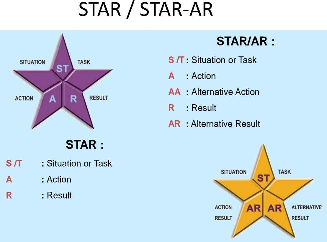 STAR / STAR-AR STAR/AR : S /T : Situation or Task A : Action AA :