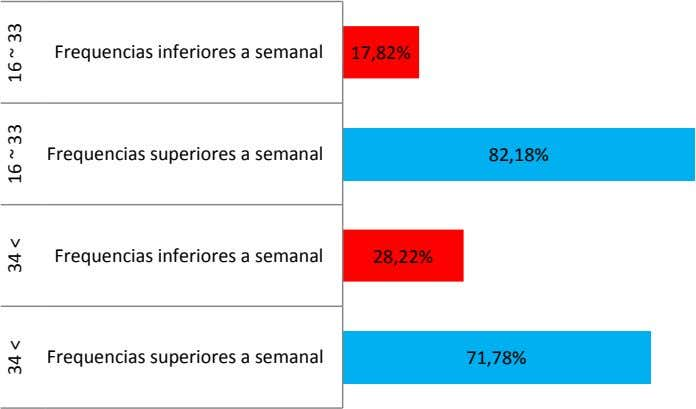 Frequencias inferiores a semanal 17,82% Frequencias superiores a semanal 82,18% Frequencias inferiores a semanal