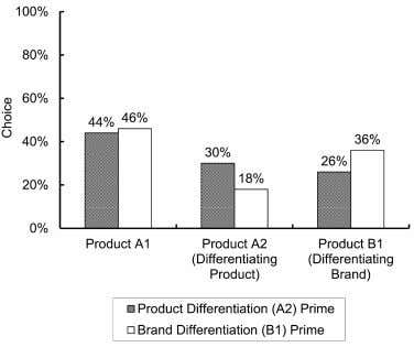 INFLUENCE OF PRODUCT/BRAND DIFFERENTIATION PRIME ON CHOICE people were primed to think of brands as a