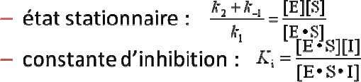 Équations pour l'inhibition incomp. Graphique d'inhibition incompétitive Graphique Michaelis-Menten d'inhibition