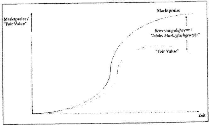 Paradgimenwechsel in der Kapitalmarktforschung (S. 87-116). Figure 6:Delayed market reaction Bear markets too have an