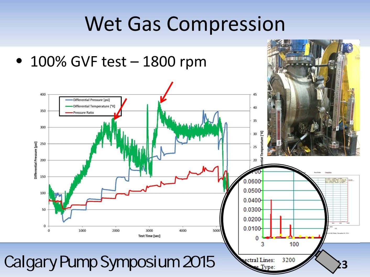 Wet Gas Compression • 100% GVF test – 1800 rpm CalgaryCalgary PumpPump SymposiumSymposium 20132015 13
