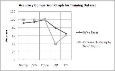Matrix for naïve bayes classifier using testing data set. Figure 2: Accuracy comparison graph by using