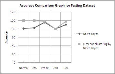 via Naïve Bayesian classification using testing data set. Figure 3: Accuracy comparison graph by using testing