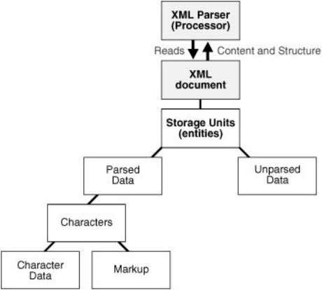 "diagram does not apply to Figure 4-1 The XML Parser Process Description of ""Figure 4-1 The"