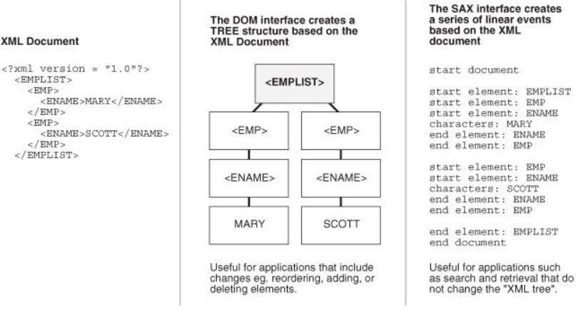 "4-2 Comparing DOM (Tree-Based) and SAX (Event-Based) APIs Description of ""Figure 4-2 Comparing DOM (Tree-Based)"