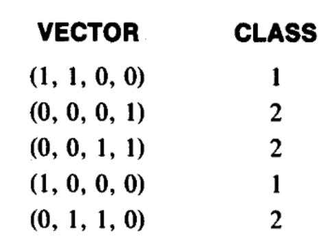 LVQ (Learning Vector Quantization)