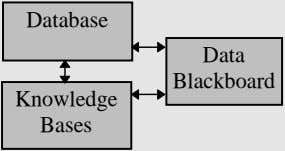Database Data Blackboard Knowledge