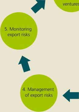 5. Monitoring export risks 4. Management of export risks