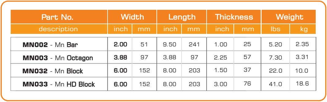 Part No. Width Length Thickness Weight description inch mm inch mm inch mm lbs kg
