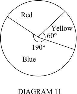 Red Yellow 60° 190° Blue DIAGRAM 11