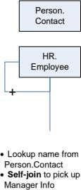 Person. Contact HR. Employee + · Lookup name from Person.Contact · Self-join to pick up