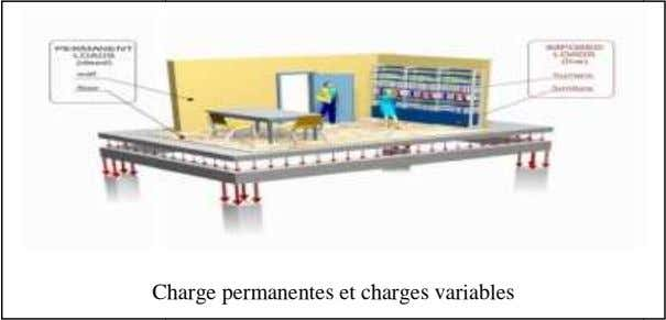 C harge permanentes et charges variables