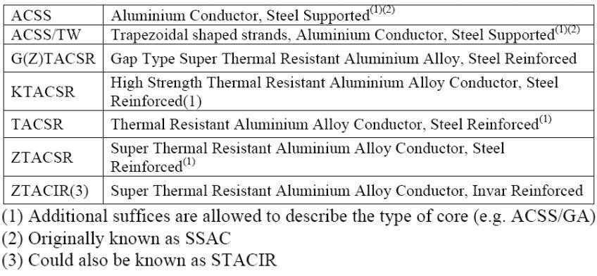 above 150°C. The types of conductor that are at present commercially available are summarized in Table