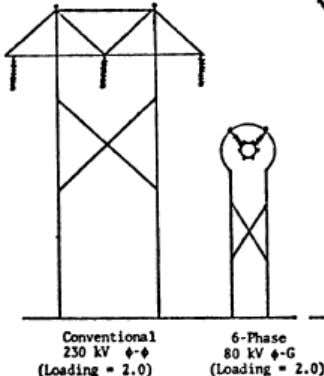 circuit and a three-phase circuit having V a n =80 kV. Fig. 5 In addition, because
