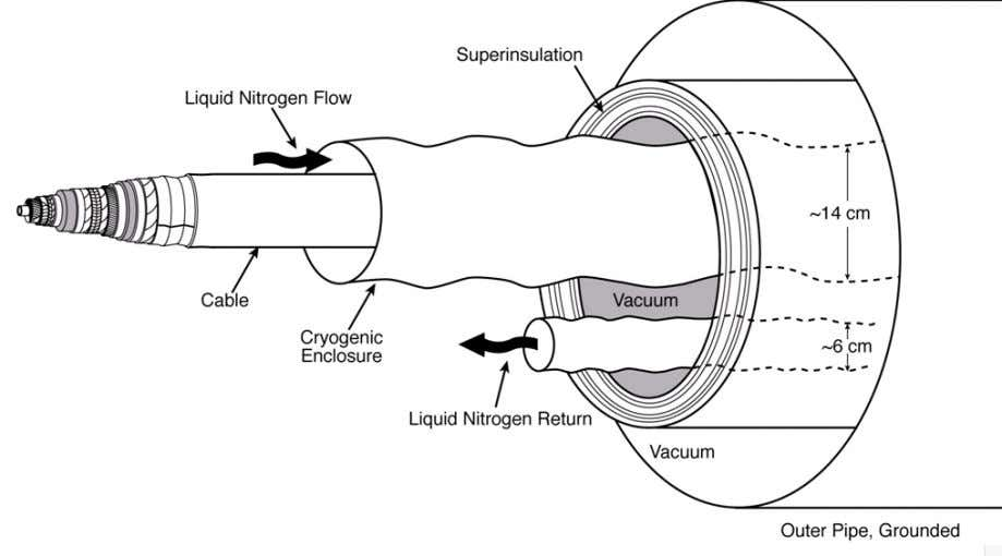 "with liquid nitrogen. This was the beginning of development of the ""superconducting pipe"" as illustrated below."